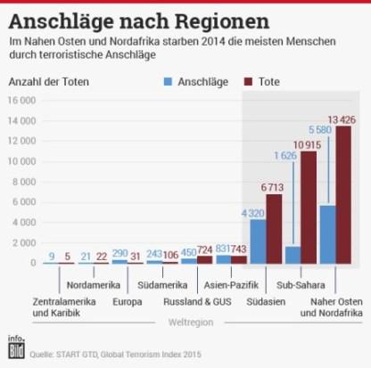 anschlaege-nach-regionen